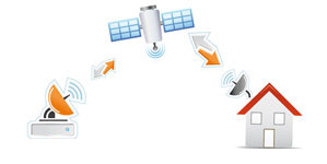 Schema funzionamento Tooway Internet via Satellite
